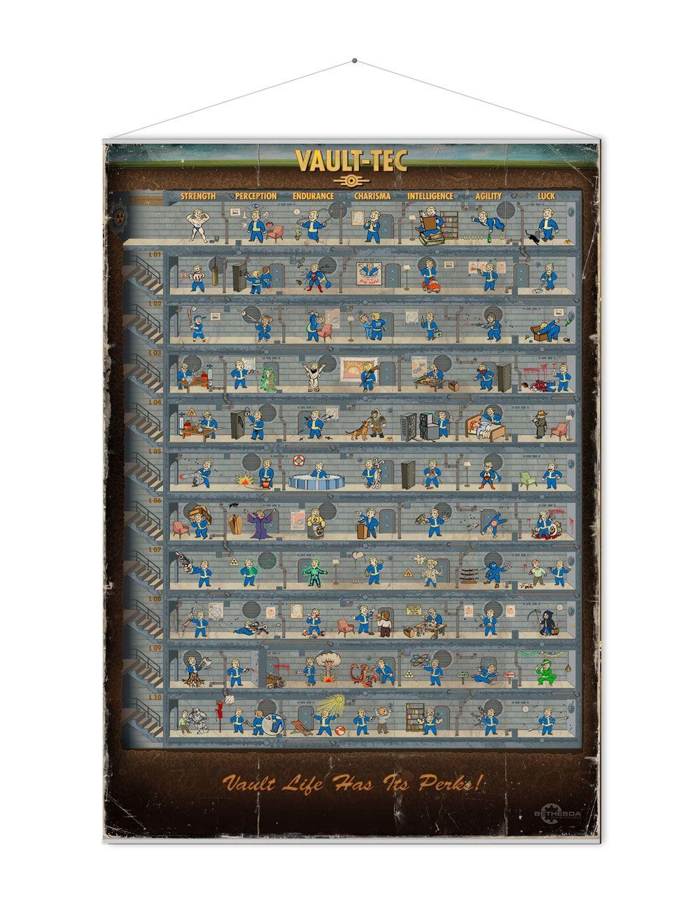Fallout Wallscroll Skill Tree 100 x 77 cm
